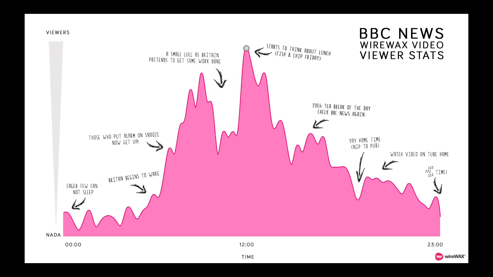 bbc<em>viewer</em>graph